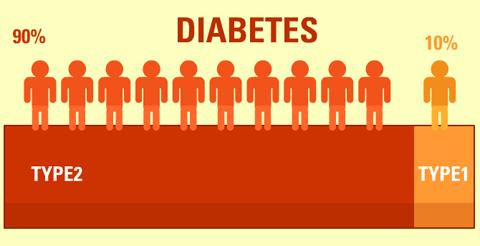 insulin-for-type-2-diabetes